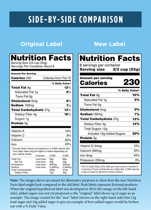 Original versus New Label - Side-by-Side Comparison